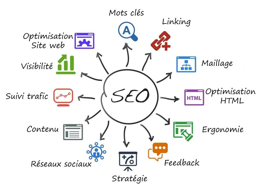 Comment définior les bons objectifs pour votre site web